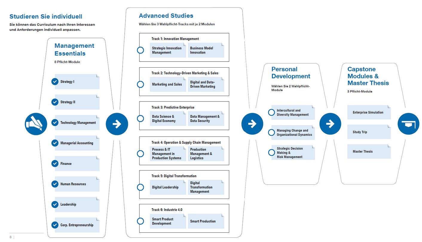 Gemütlich Das Mba Modell Wird Fortgesetzt Ideen - Entry Level Resume ...